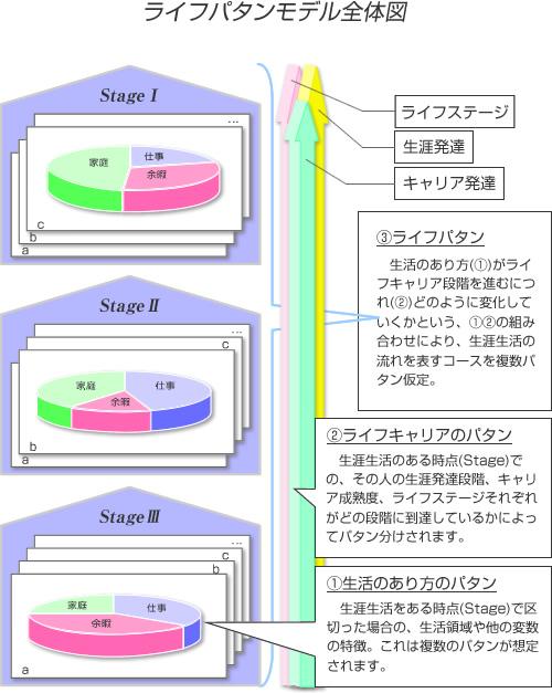 ライフパタンモデル全体図